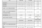 老凤祥2019年度盈利496.29亿增长13% ,领跑全国珠宝首饰